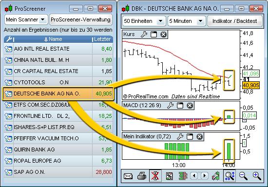 Forex handelssignale
