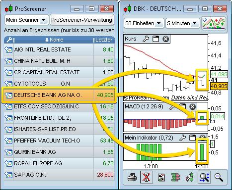 ProRealTime - Trading-Workstation mit Chartsoftware für technische Analyse