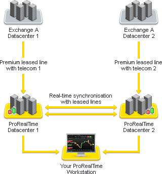 Datafeed diagram