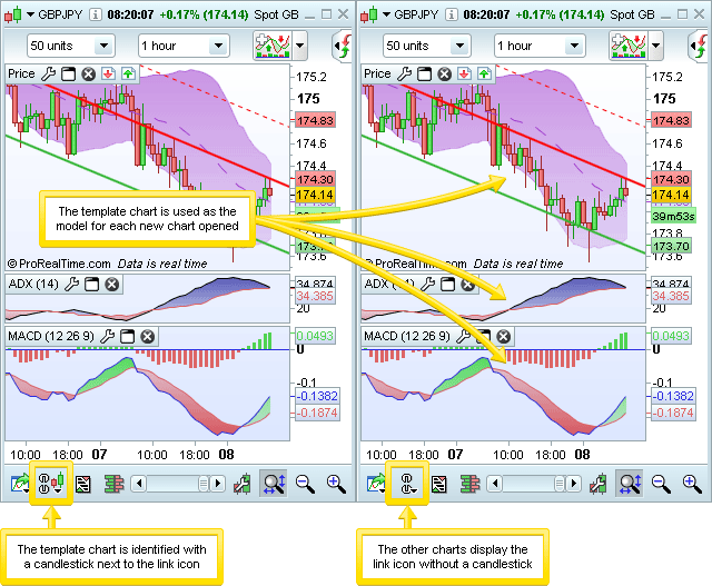 Forex live charts multiple