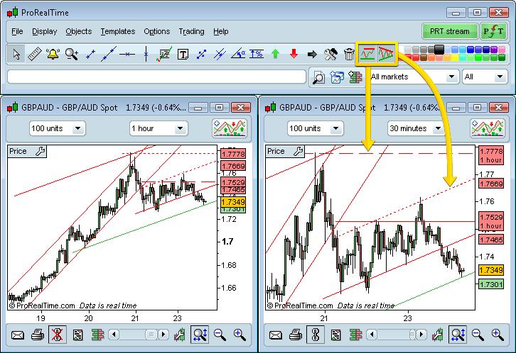 ProRealTrend - Automatic trendlines & detection