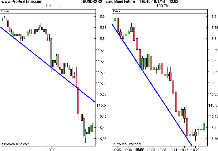 This Drop Displayed As One Long Candle In The 1 Minute Chart Is Divided Into Several Smaller Candles X Ticks View