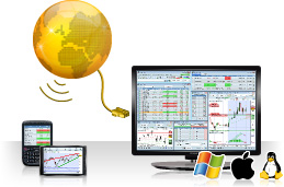 The leading web based financial charting workstation