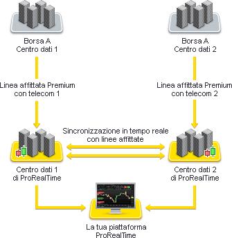 b69ce51d46 ProRealTime: Flusso dati push tick per tick