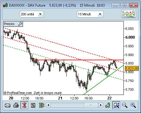 cb31c8759b Cerchiamo tutti di identificare il trend, ma quanta fiducia ripone nelle  sue analisi?